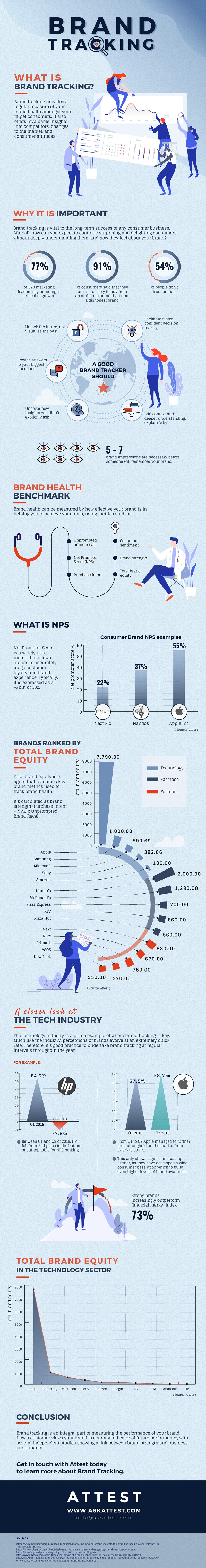 Brand Tracking: What Is It?